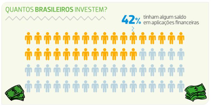 Brasileiros e sua relação com dinheiro e investimentos.