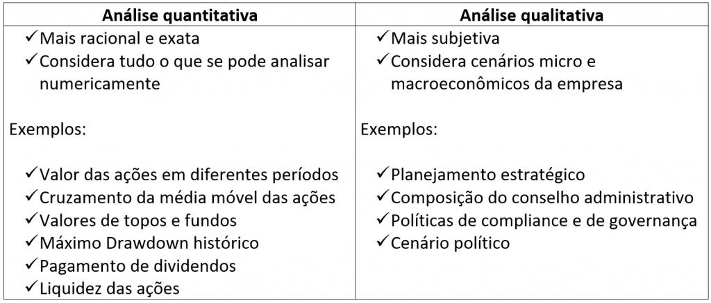 Estratégia de investimentos na bolsa de valores: diferenças entre as análises