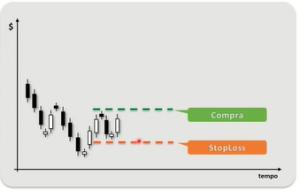 Como fazer controle de risco no mercado de ações - Stoploss