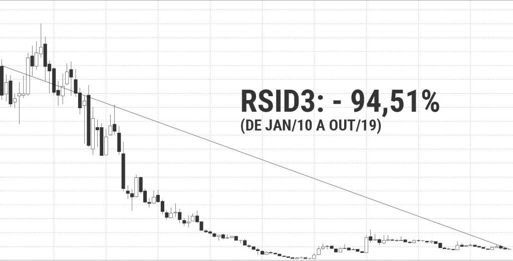 como-operar-na-bolsa-de-valores-gráfico-rsid3-buy-hold