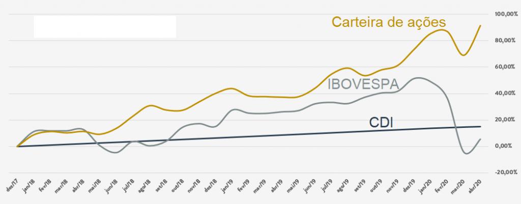Veja no gráfico os benefícios de montar uma carteira de ações sua