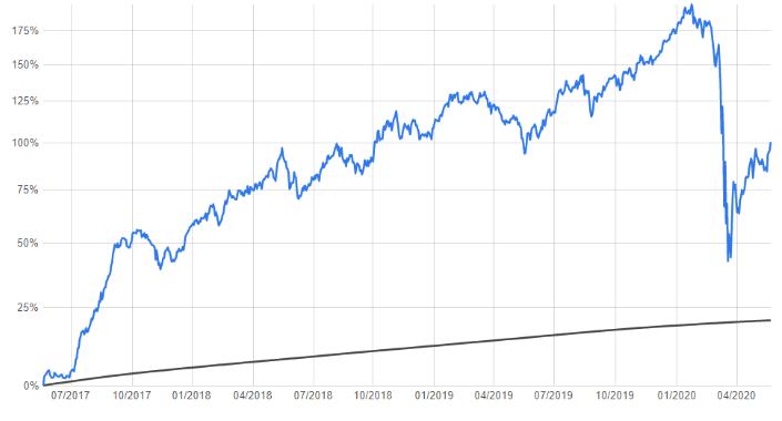 Gráfico mostrando os resultados de um fundo de ações famoso