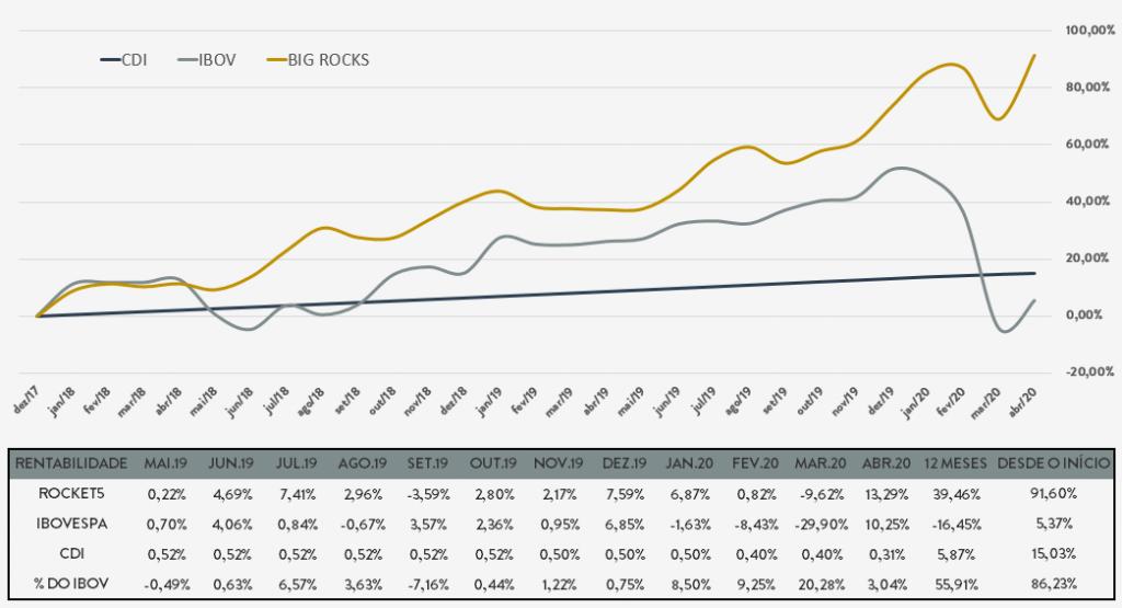 Resultados mostram porquê a BIG Rocks é a melhor carteira de ação do mercado