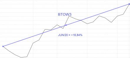 Como diversificar carteira de ações - Exemplo BTOW3
