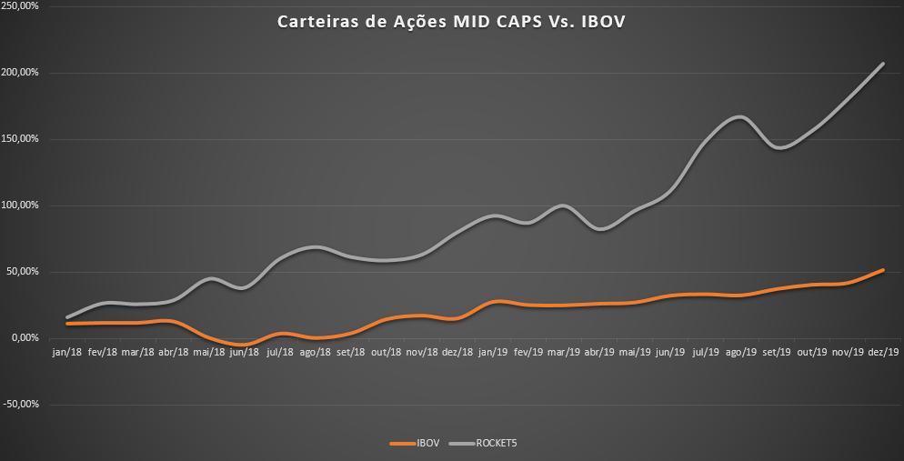 Carteira de ações MID CAPS Vs. IBOV