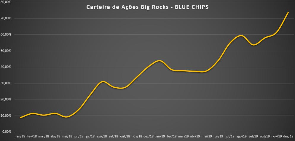 Como diversificar a carteira de ações - exemplo de carteira de ações BLUE CHIPS