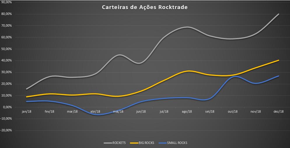 Carteiras de ações da Rocktrade - janeiro a dezembro/2018