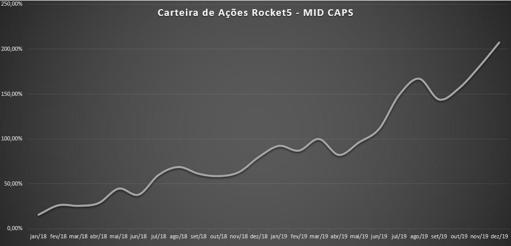 Como diversificar a carteira de ações - exemplo de carteira de ações MID CAPS