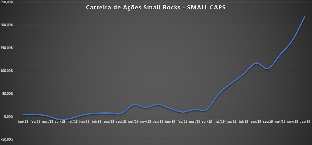 Como diversificar a carteira de ações - exemplo de carteira de ações SMALL CAPS