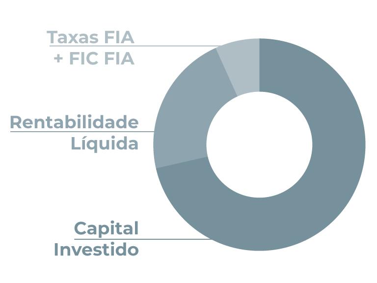 Taxas de fundos de ações consomem a rentabilidade do investidor