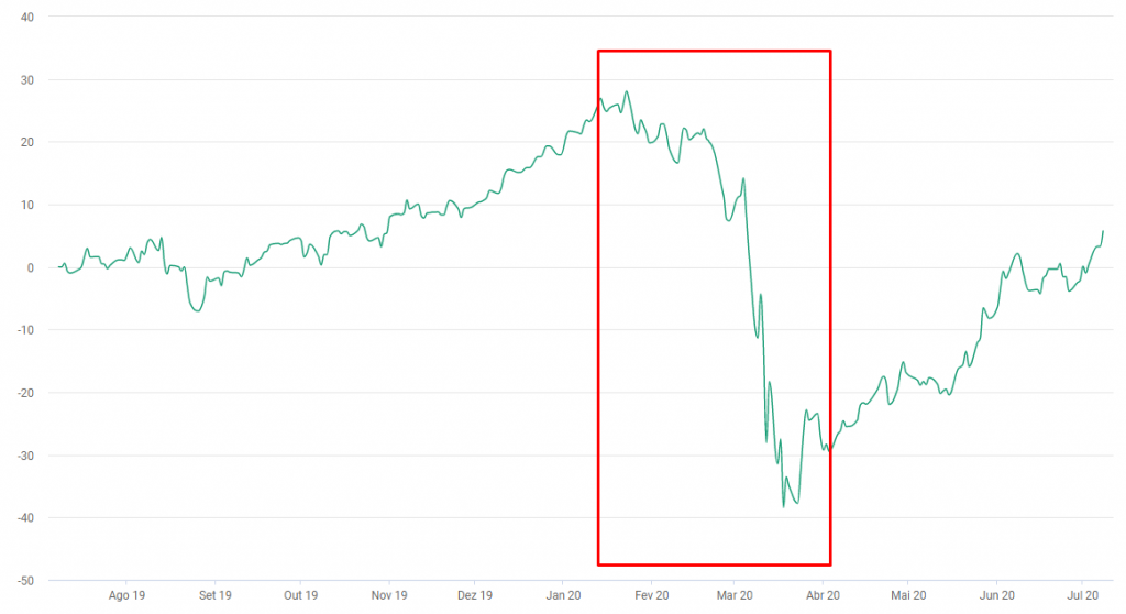 Ações ou fundo de investimento? Em meio a crises, fundos tendem a cair muito por serem obrigados a ficar no mercado
