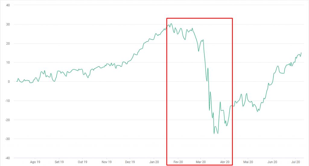 Ações ou fundo de investimento? Gráfico mostra queda dos fundos em meio à pandemia