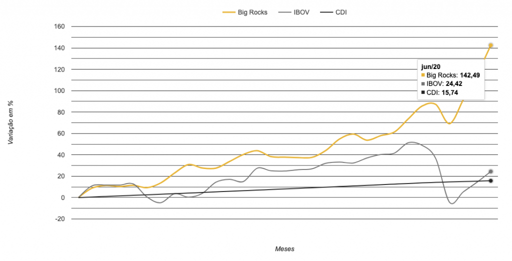 Gráfico mostra como é vantajoso investir em ações e não ter as taxas dos fundos