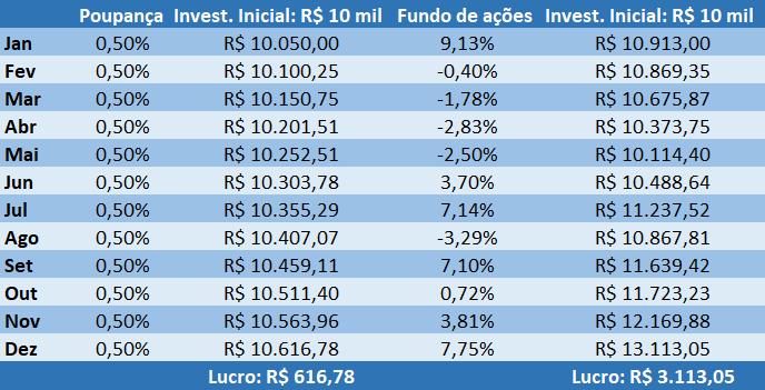 Bolsa de valores para iniciantes: comparação de um fundo de ações com a poupança