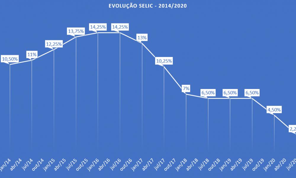 Bolsa de valores para iniciantes - evolução da SELIC