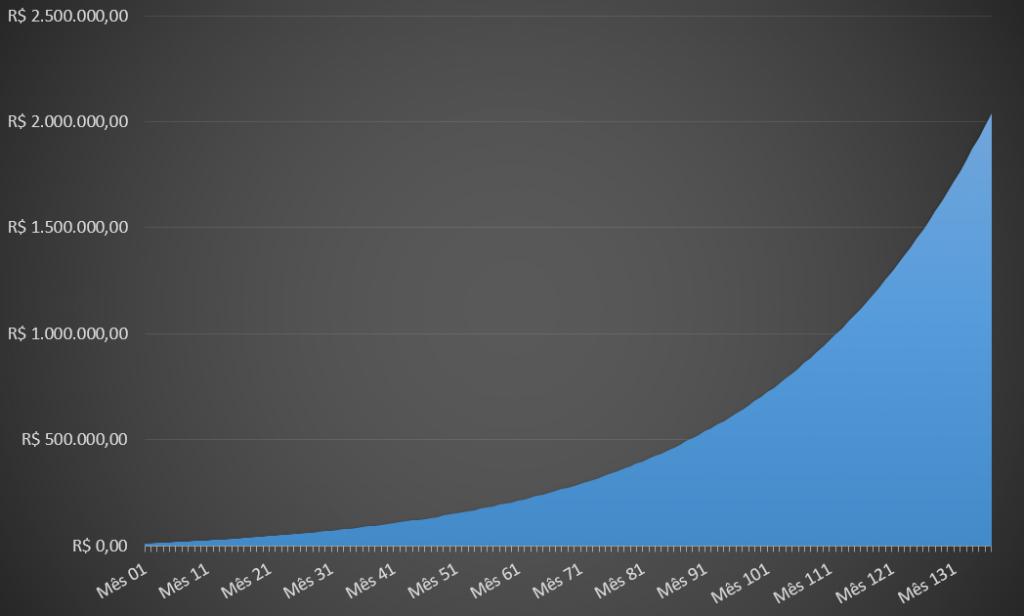Investindo R$ 10 mil iniciais, seria possível alcançar R$ 1 milhão em menos de 10 anos