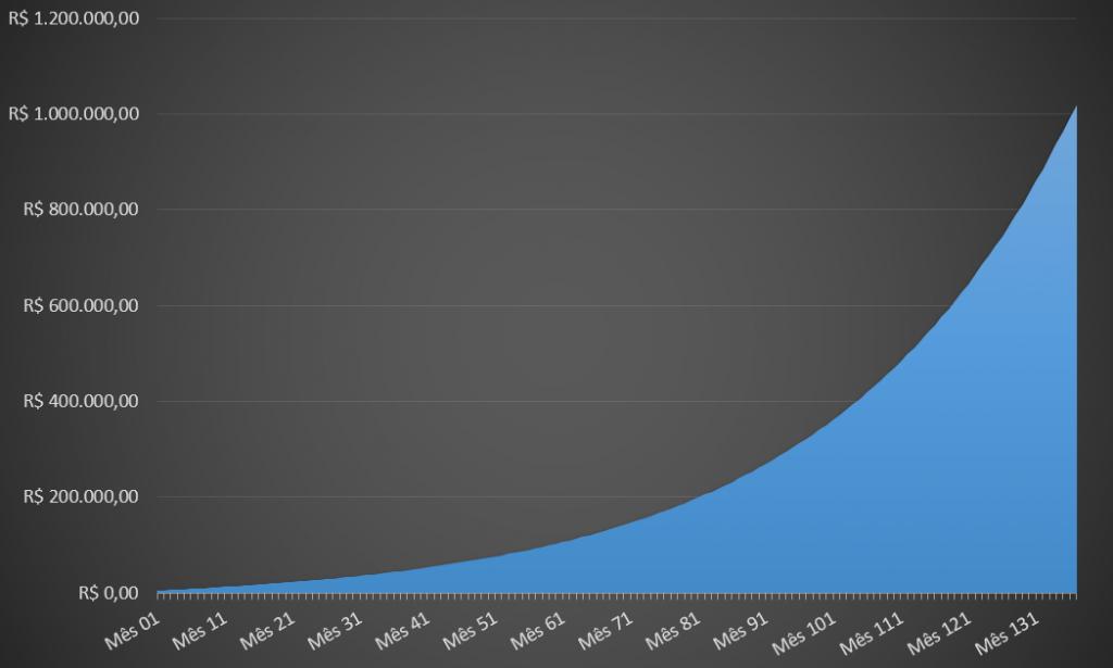 Iniciando com R$ 5 mil, você poderia conseguir ficar milionário em 11 anos na bolsa de valores, a partir dos resultados históricos da Big Rocks