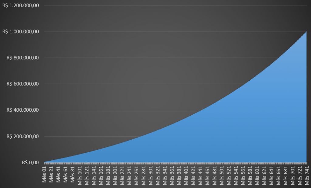 Você jamais vai saber como conseguir R$ 1 milhão investindo apenas na renda fixa