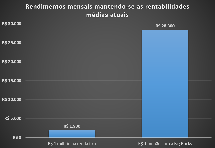 Diferença de quanto R$ 1 milhão renderia na renda fixa ou na bolsa (utilizando a média histórica da Big Rocks como base)