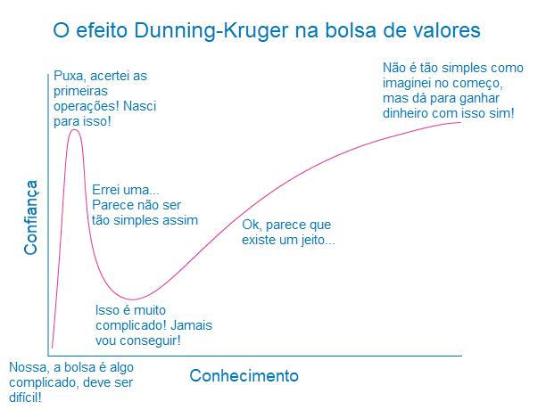 Efeito Dunning-Kruger mostra o sentimento que passa quem apenasr quer dicas de quais ações comprar hoje